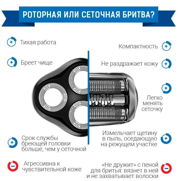 роторная и сетчатая электробритвы