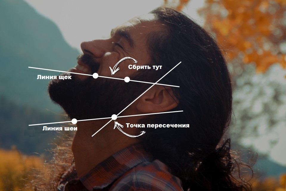 Как правильно подбривать бороду на шее