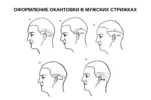 Оформление окантовки в мужских стрижках