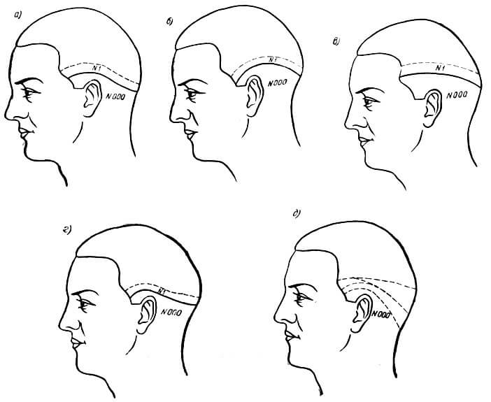 Окантовки для разной формы черепа
