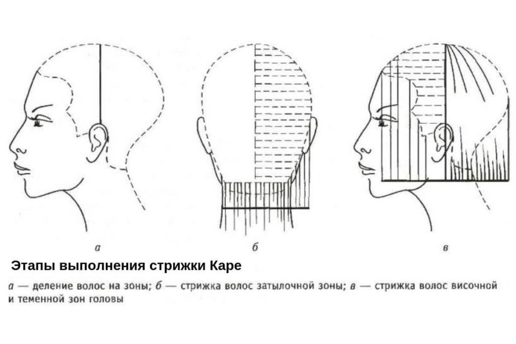 Схема стрижки мужского каре